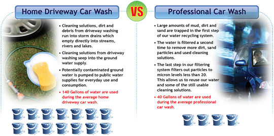 process essay wash car Proper car washing & car drying techniques proper washing & drying technique  it's important to use a car wash that is rich in lubricants the purpose of the car wash is to remove contaminants and lubricate them so they do not scratch the paint as they slide off the vehicle  this quick two-step process will leave your vehicle bone-dry.